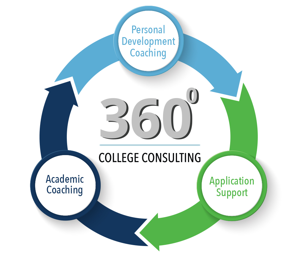 360-College-Consulting-green